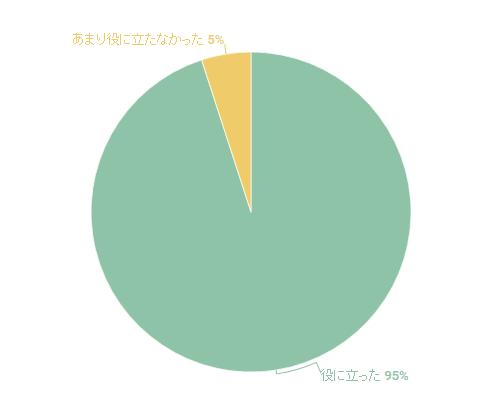 2016年6月セミナーのアンケート結果