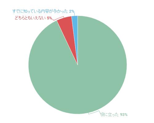 2016年7月セミナーのアンケート結果