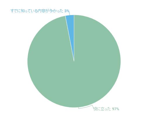 2017年7月セミナーのアンケート結果