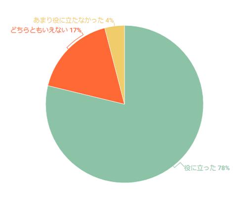 2017年11月セミナーのアンケート結果