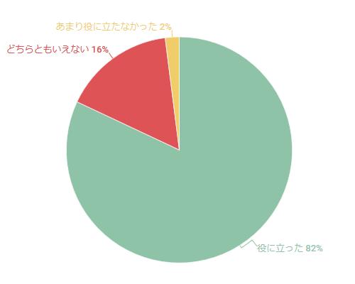 2018年2月セミナーのアンケート結果