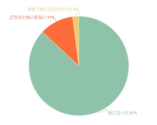 2018年4月セミナーのアンケート結果