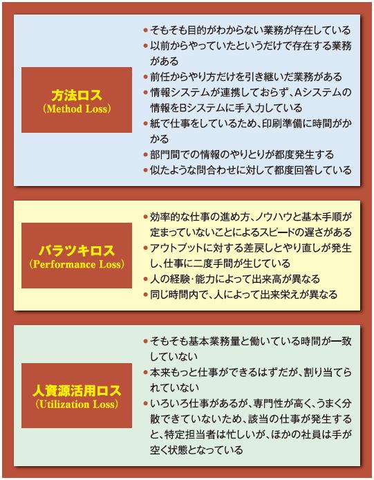 図表1 MPUロスの例