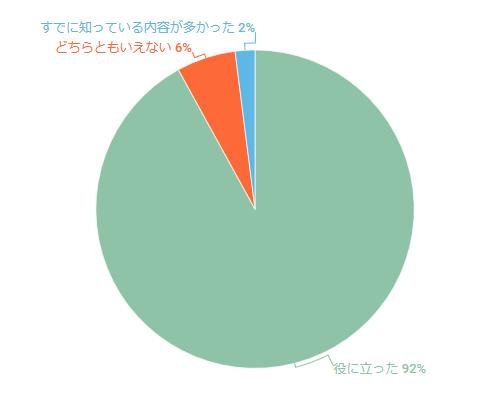 2019年2月セミナーのアンケート結果