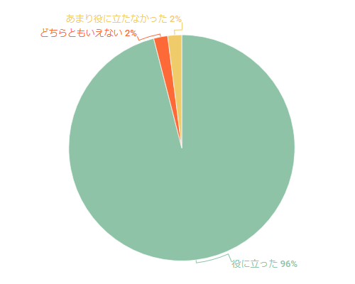 2019年5月セミナーのアンケート結果