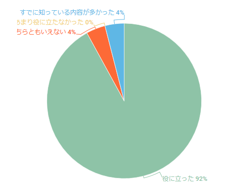 2019年6月セミナーのアンケート結果