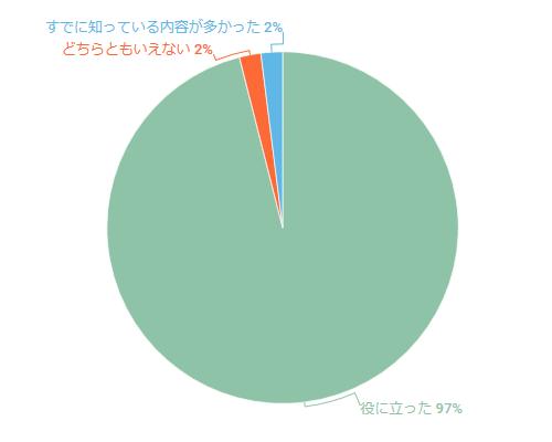 2019年7月セミナーのアンケート結果