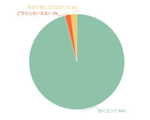 2019年11月セミナーのアンケート結果